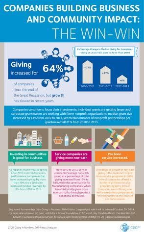 Companies Building Business and Community Impact: The Win-Win Infographic