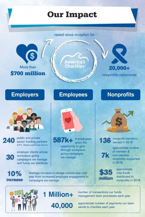America's Charities impact