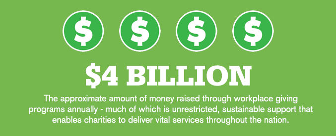 $4 billion raised through workplace giving annually