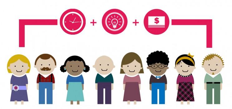 Nonprofit Board recruitment - time, talent, money