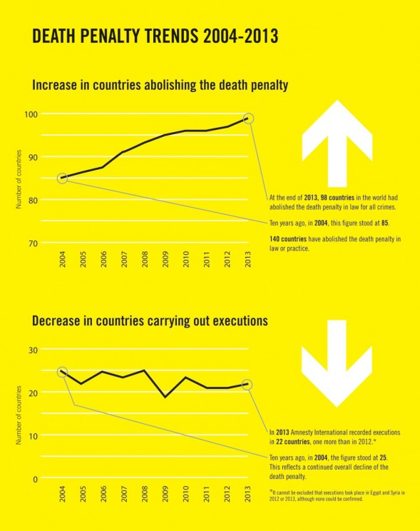 Amnesty International Releases Annual Report on Death Penalty