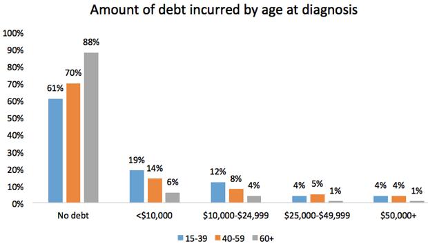 The 2012 LIVESTRONG Survey: Money Matters