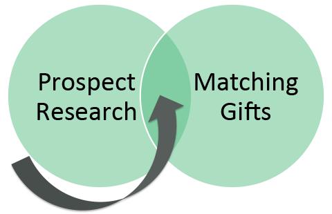 Prospect Research Matching Gifts Venn Diagram