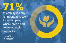 According to America's Charities, 71% of employees said it's imperative to work for companies with a culture that supports giving back.
