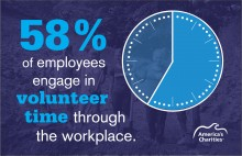 America's Charities Employee Donor Workplace Research volunteer stat