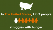 Feeding America 1 in 7 struggles with hunger