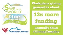 America's Charities: Workplace Giving Generates About 13 Times More Funding Annually than #GivingTuesday