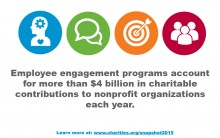 Employee engagement programs account for more than $4 billion in charitable contributions annually.
