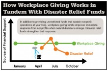 How workplace giving works in tandem with disaster relief funds