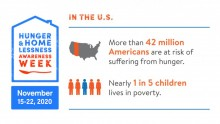 National Hunger & Homelessness Awareness Week