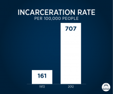 Incarceration rate graph 1972 and 2012